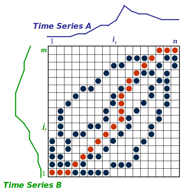 Dynamic Time Warping Archives - Robotics with ROS